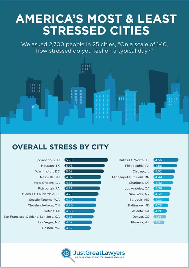 the most stressed out cities